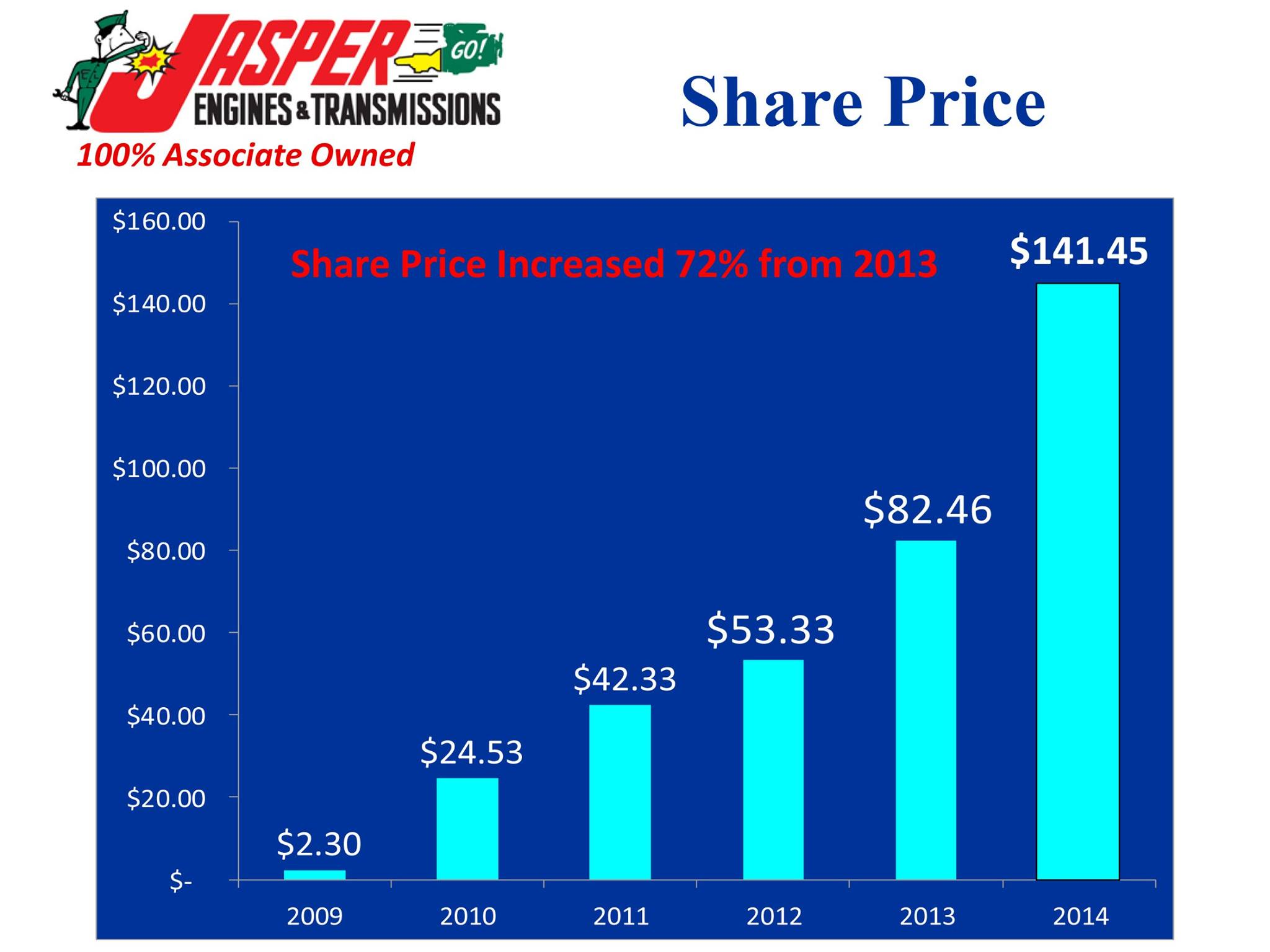 Jasper Engines ESOP Stock Price Up In Last Year newsnowdc